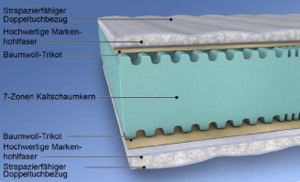 malie 7 zonen kaltschaum matratze wismar 160 x 200 cm h rtegrad 2 neu matratzen und. Black Bedroom Furniture Sets. Home Design Ideas